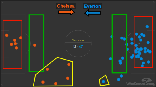 Chelsea vs Everton clearances 2