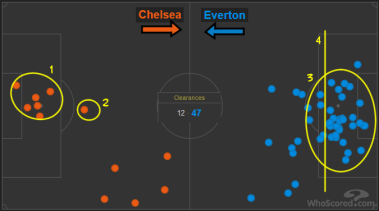 Chelsea vs Everton clearances 3