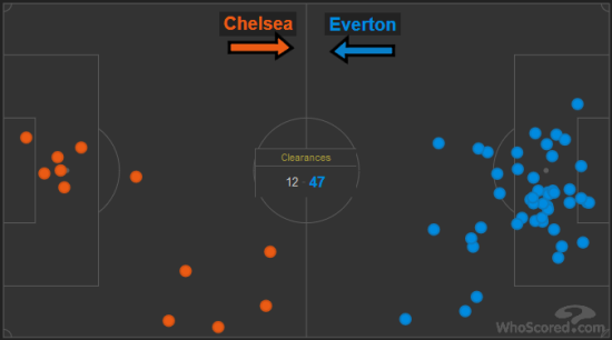 Chelsea vs Everton clearances