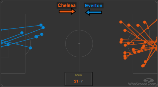 Chelsea vs Everton shots
