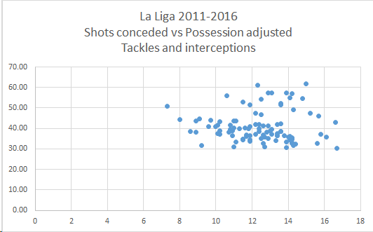LALIGA CORRELATIONS